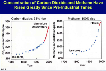 The issues with methane emissions